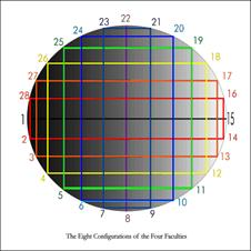 The Eight Configurations