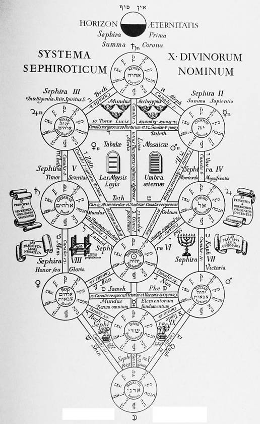http://www.sacredscience.com/archive/PetrusDiagrams_files/image114.jpg